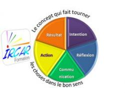 concept ircar formation