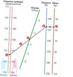 abaque permettant de déterminer la puissance de l'effort à fournir et le VO2 max