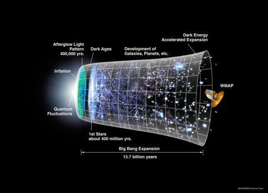 Représentation de l'Univers au fil du temps