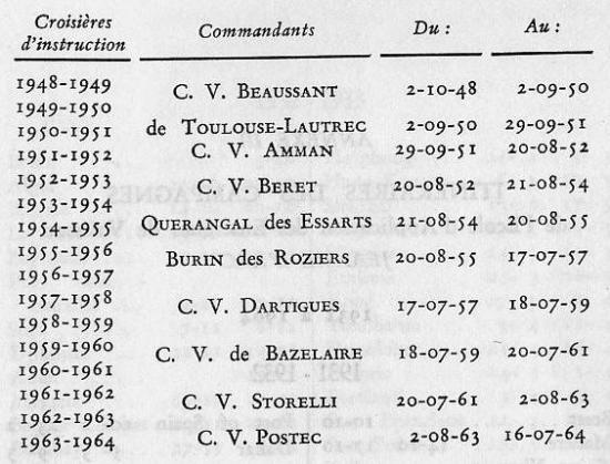 Les Commandants de la Jeanne d'Arc / 1931 à 1964