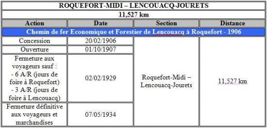 Récap Roquefort-Lencouacq