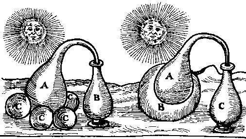 """Distillation solaire, système de Cyrano de Bergerac (""""L'Autre Monde ou les Estats et Empires de la Lune"""" 1657)"""