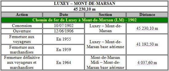 Récap Luxey-Mt Marsan