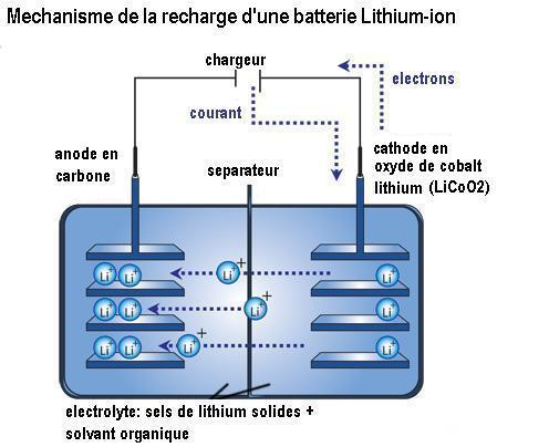 fonctionnement de la batterie au lithium. Black Bedroom Furniture Sets. Home Design Ideas