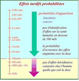 effets probalistes