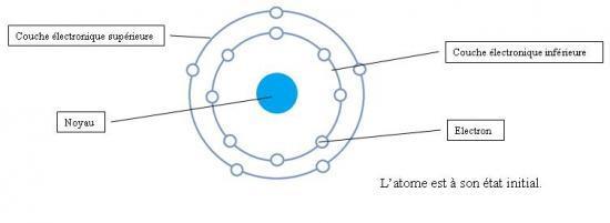 Etat initial d'un atome