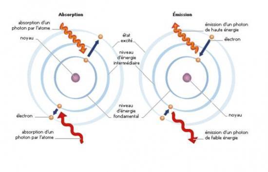 Schéma de l'état excité d'un atome