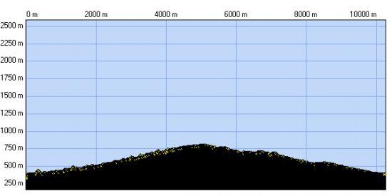 Tour de Bonabocs - Profil