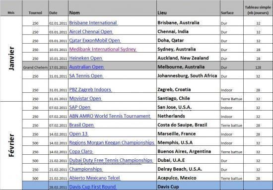Calendrier ATP : Janvier à Février 2011