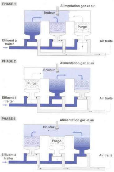 Incinérateur Catalytique à système régénératif