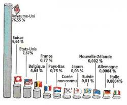 Proportion par pays