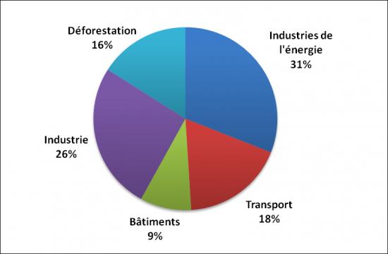 Répartition par activité des émissions de CO2 en 2004 (source IPCC, www.manicore.com)