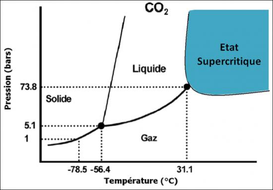 Diagramme de phase du CO2