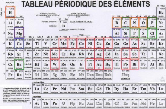Notion d 39 l ment et classification for M tableau periodique