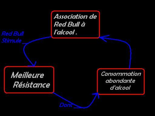 Cercle vicieux Red bull / Alcool