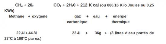 Formule de combustion du Méthane