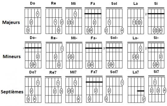 guitare electrique accord