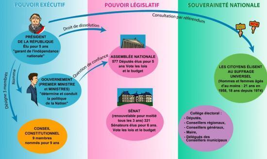 Dissertation de droit constitutionnel la sparation des pouvoirs