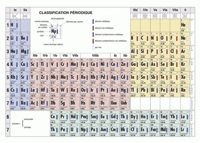 Nomenclature for L tableau periodique en hebreu