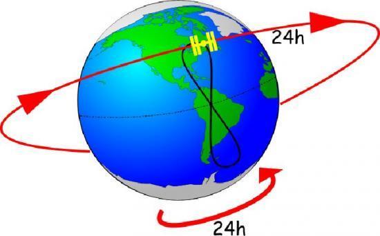 vitesse rotation terre sur elle meme
