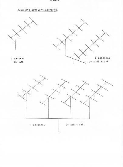 Couplages d'antennes type Yagi