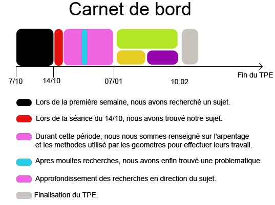 Bekannt Carnet-de-bord.png QV49