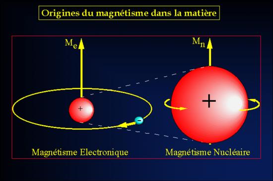 valeur champ magnetique terrestre tesla