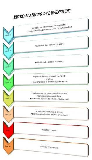 outils de plannification