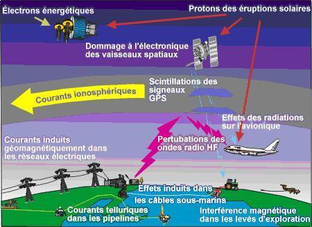 Schéma représentant les effets néfastes d'une éruption solaire