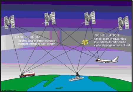 Communications entre satellites et moyens de transport