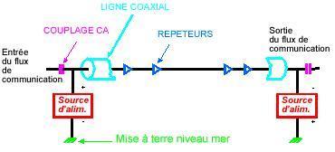 Schématisation d'un câble téléphonique