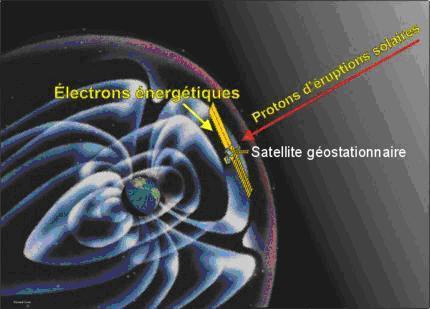 Trajectoire des protons d'éruptions solaires