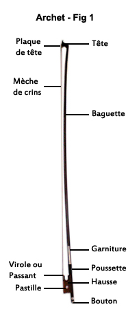 Description archet, plaque de tete, tete, meche de crins, baguette, garniture, virole, passant, pastille, poucette, hausse, bouton