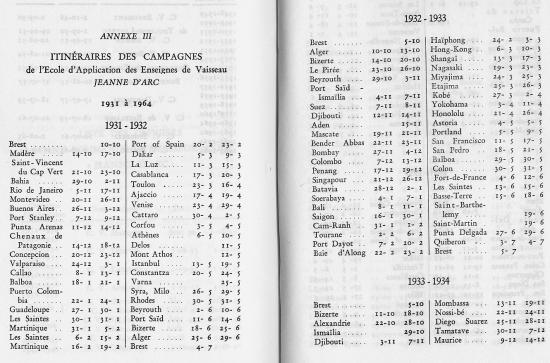 ESCALES 1931 1964